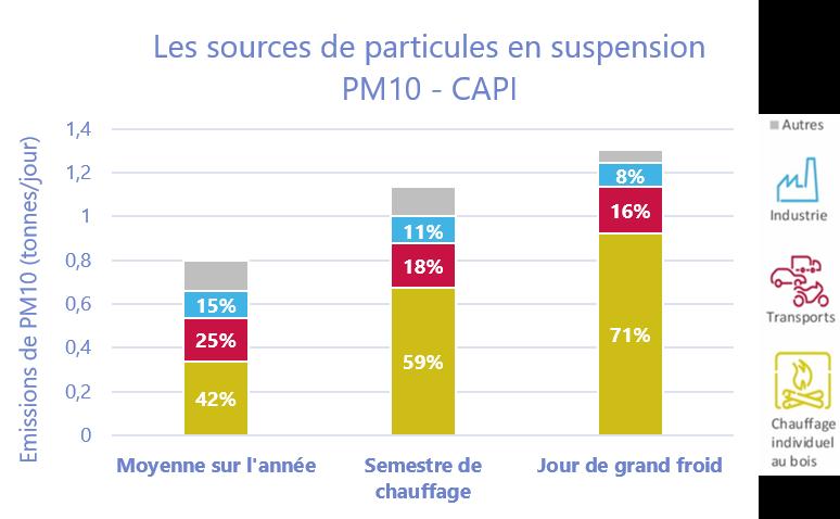 Graphique Emissions particules CAPI